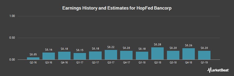 Earnings by Quarter for HopFed Bancorp (NASDAQ:HFBC)