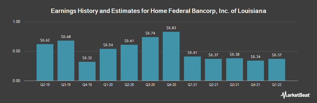 Earnings by Quarter for Home Federal Bancorp Inc of Louisiana (NASDAQ:HFBL)