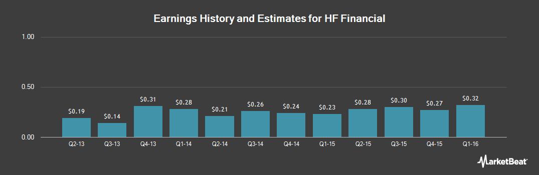 Earnings by Quarter for HF Financial Corp. (NASDAQ:HFFC)