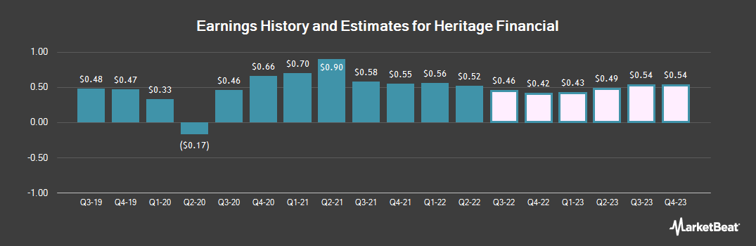 Earnings by Quarter for Heritage Financial Corp (NASDAQ:HFWA)