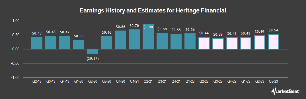Earnings by Quarter for Heritage Financial Corporation (NASDAQ:HFWA)