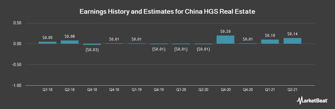 Earnings by Quarter for China Hgs Real Estate (NASDAQ:HGSH)