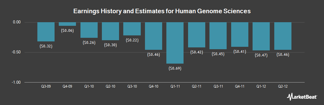 Earnings by Quarter for Human Genome Sciences (NASDAQ:HGSI)