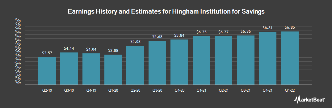 Earnings by Quarter for Hingham Institution for Savings (NASDAQ:HIFS)