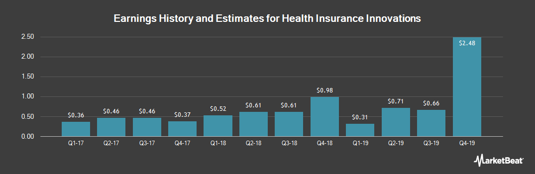 Earnings by Quarter for Health Insurance Innovations (NASDAQ:HIIQ)