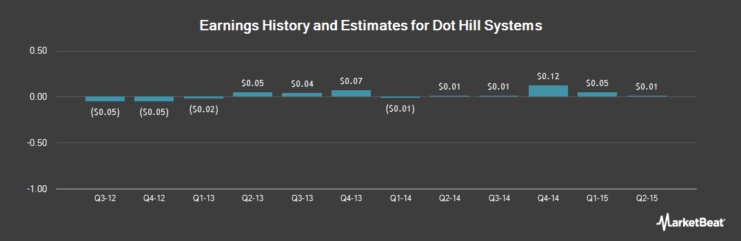 Earnings by Quarter for Dot Hill Systems (NASDAQ:HILL)