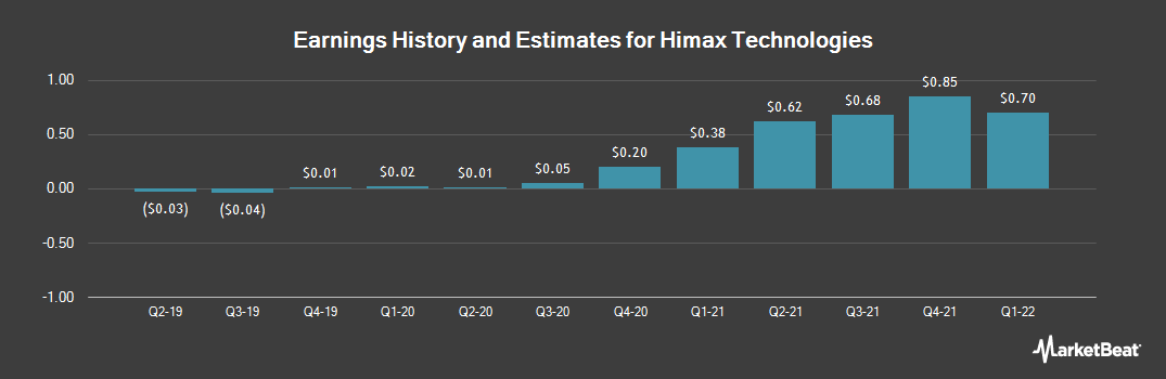 Earnings by Quarter for Himax (NASDAQ:HIMX)