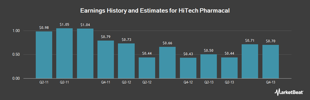 Earnings by Quarter for Hi-Tech Pharmacal (NASDAQ:HITK)