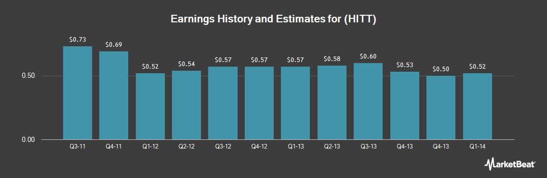 Earnings by Quarter for Hittite Microwave LLC (NASDAQ:HITT)