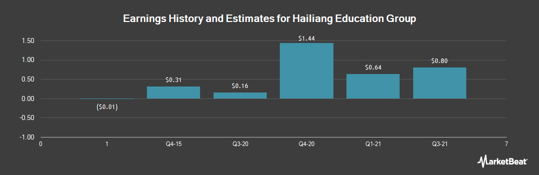 Earnings by Quarter for Hailiang Education Group (NASDAQ:HLG)