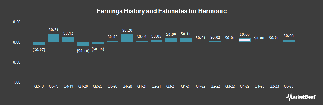 Earnings by Quarter for Harmonic (NASDAQ:HLIT)