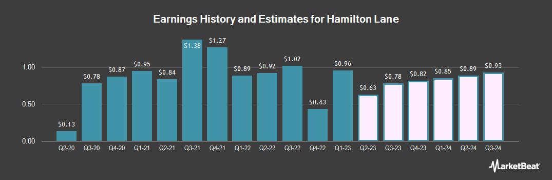 Earnings by Quarter for Hamilton Lane (NASDAQ:HLNE)