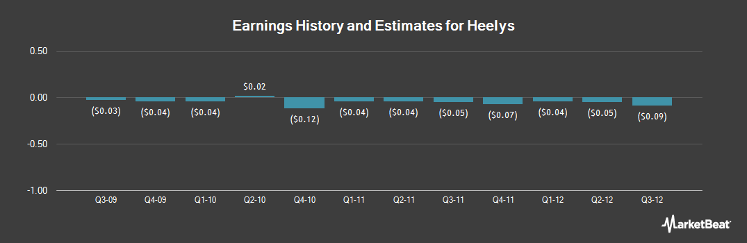 Earnings by Quarter for Heelys (NASDAQ:HLYS)