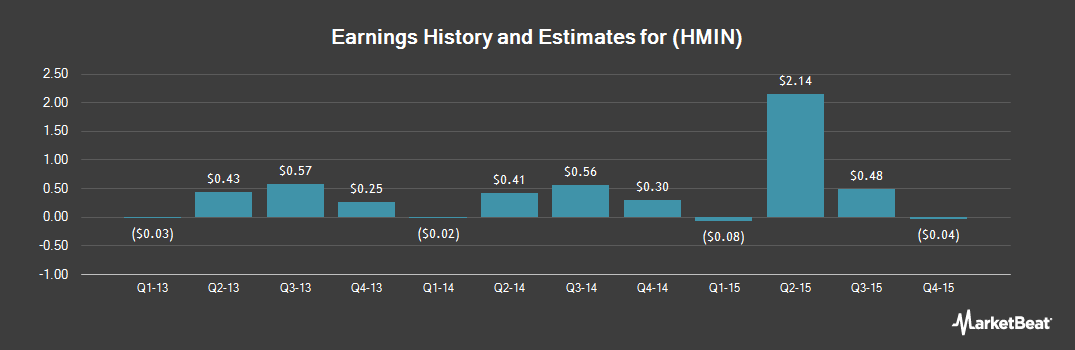 Earnings by Quarter for Homeinns Hotel Group (NASDAQ:HMIN)