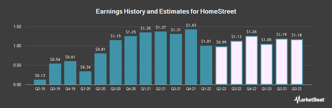 Earnings by Quarter for HomeStreet (NASDAQ:HMST)