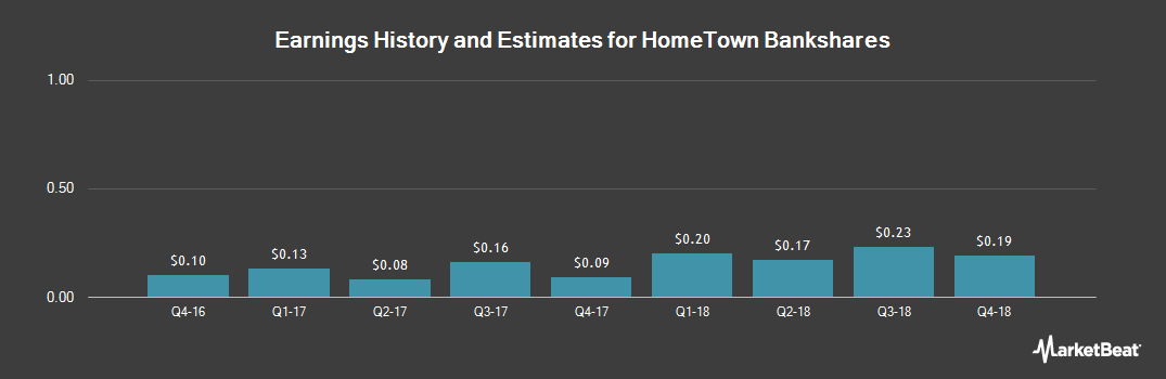 Earnings by Quarter for HomeTown Bankshares (NASDAQ:HMTA)