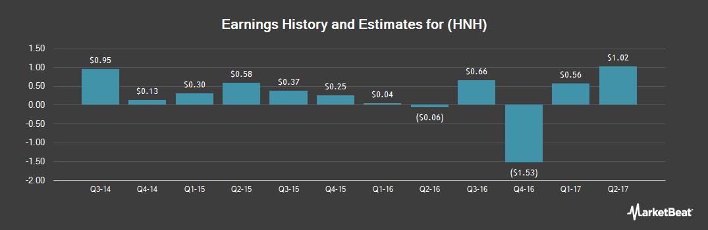 Earnings by Quarter for Handy & Harman (NASDAQ:HNH)