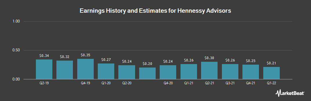 Earnings by Quarter for Hennessy Advisors (NASDAQ:HNNA)
