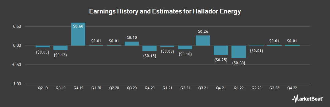 Earnings by Quarter for Hallador Energy Co (NASDAQ:HNRG)