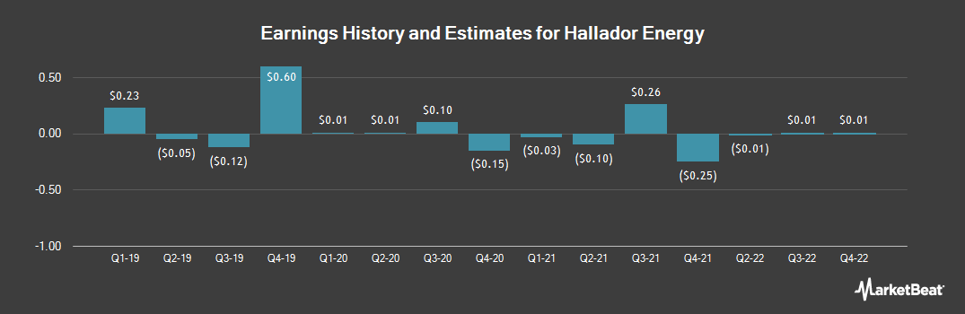 Earnings by Quarter for Hallador Energy Company (NASDAQ:HNRG)