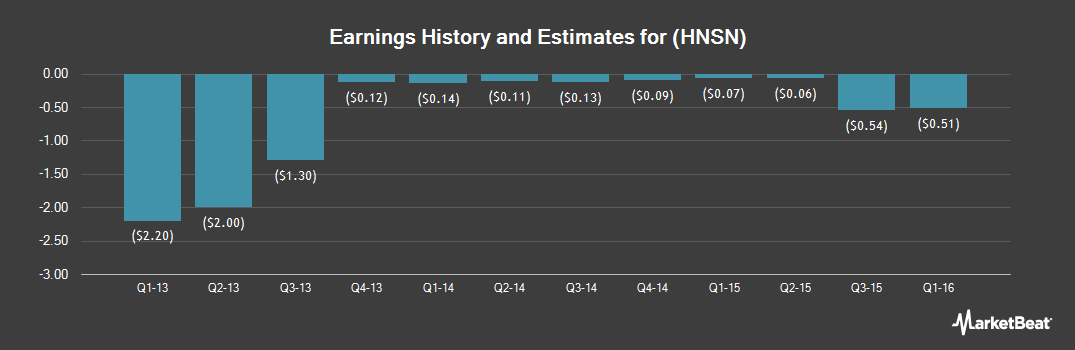 Earnings by Quarter for Hansen Medical (NASDAQ:HNSN)