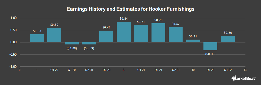Earnings by Quarter for Hooker Furniture (NASDAQ:HOFT)
