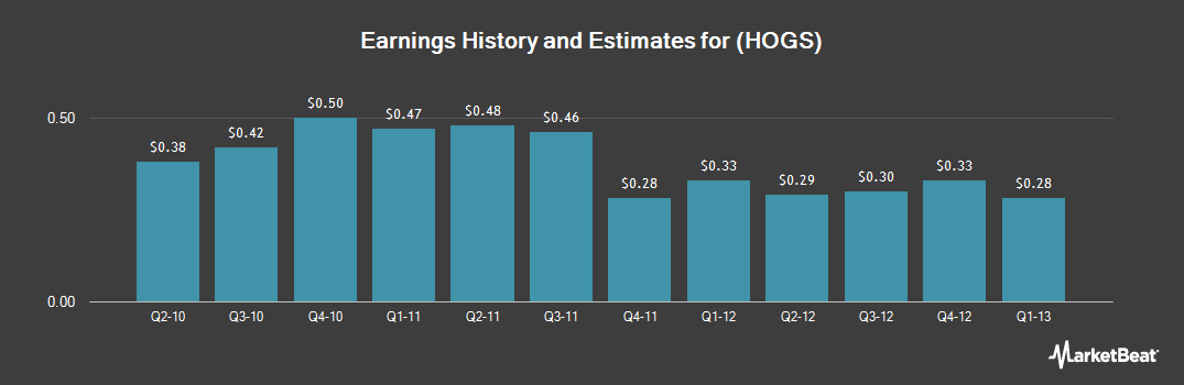 Earnings by Quarter for Zhongpin (NASDAQ:HOGS)