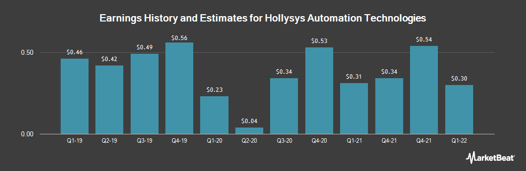 Earnings by Quarter for Hollysys Automation Technologies (NASDAQ:HOLI)