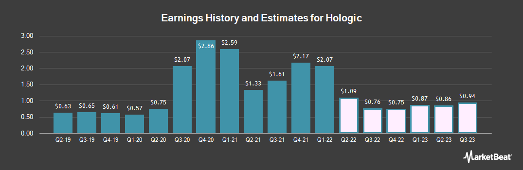 Earnings by Quarter for Hologic (NASDAQ:HOLX)