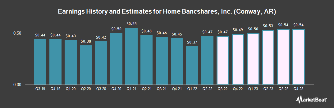 Earnings by Quarter for Home Bancshares (NASDAQ:HOMB)