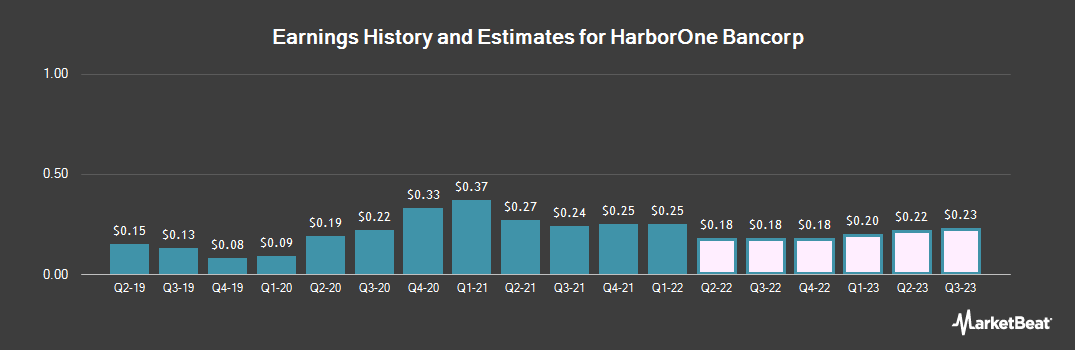 Earnings by Quarter for HarborOne Bancorp (NASDAQ:HONE)