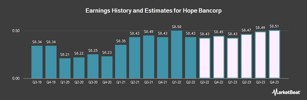 Earnings by Quarter for Hope Bancorp (NASDAQ:HOPE)