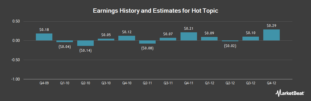 Earnings by Quarter for Hot Topic (NASDAQ:HOTT)