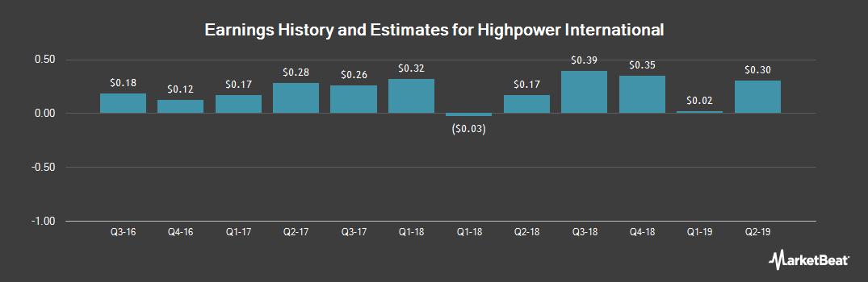 Earnings by Quarter for Highpower International (NASDAQ:HPJ)