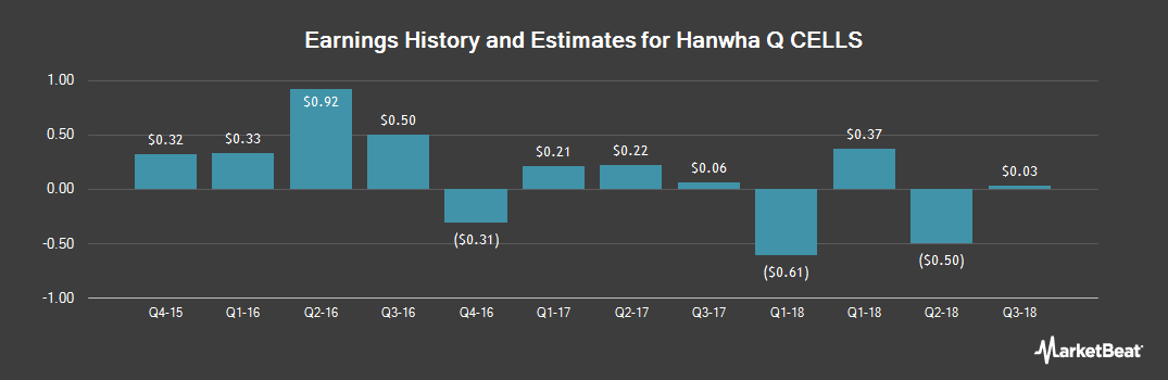 Earnings by Quarter for Hanwha Q CELLS Co. (NASDAQ:HQCL)