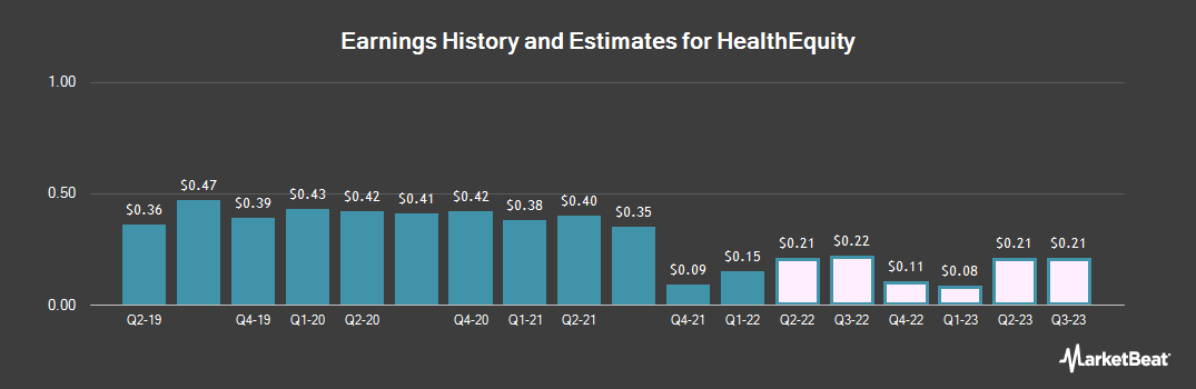 Earnings by Quarter for HealthEquity (NASDAQ:HQY)