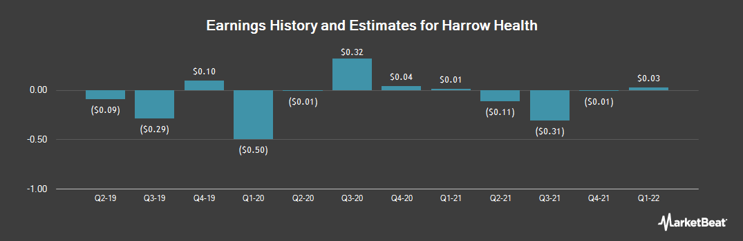 Earnings by Quarter for Harrow Health (NASDAQ:HROW)