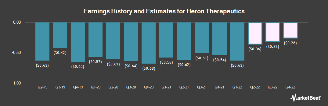 Earnings by Quarter for Heron Therapeutics (NASDAQ:HRTX)