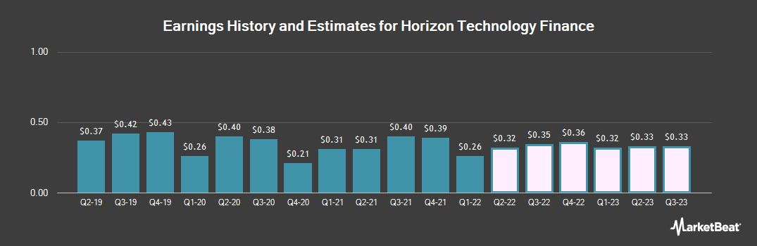 Earnings by Quarter for Horizon Technology Finance Corporation (NASDAQ:HRZN)