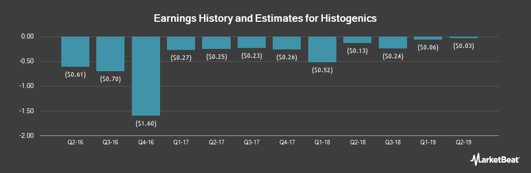 Earnings by Quarter for Histogenics (NASDAQ:HSGX)
