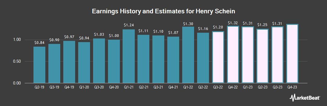 Earnings by Quarter for Henry Schein (NASDAQ:HSIC)