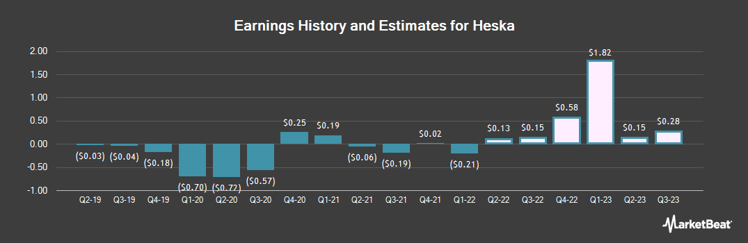 Earnings by Quarter for Heska Corporation (NASDAQ:HSKA)
