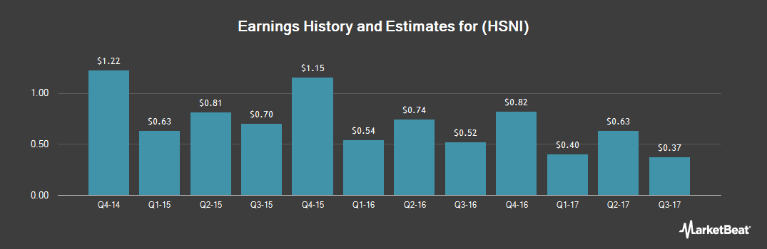 Earnings by Quarter for HSN (NASDAQ:HSNI)