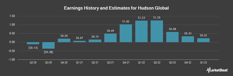 Earnings by Quarter for Hudson Global (NASDAQ:HSON)