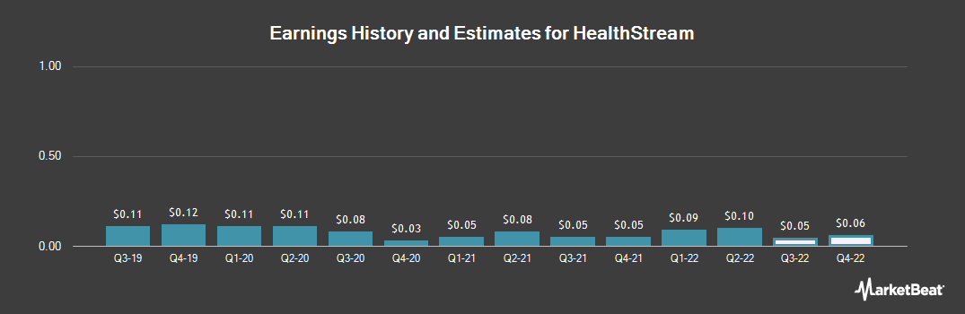 Earnings by Quarter for HealthStream (NASDAQ:HSTM)
