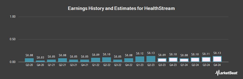 Earnings by Quarter for HealthStream (NASDAQ:HSTM)