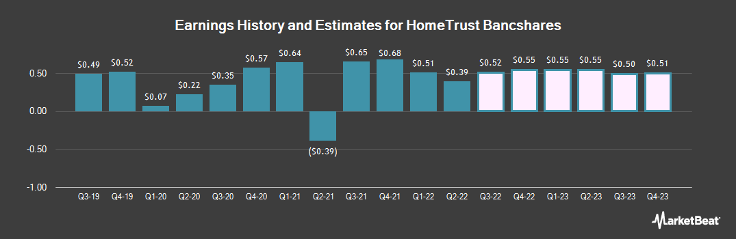 Earnings by Quarter for HomeTrust Bancshares (NASDAQ:HTBI)