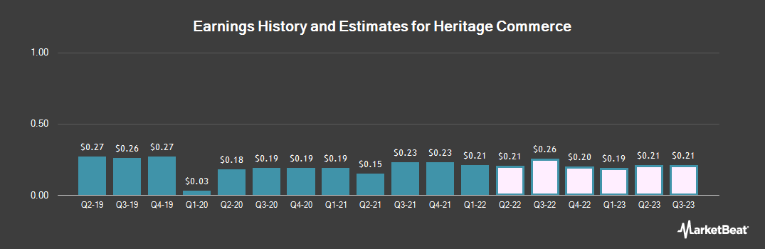 Earnings by Quarter for Heritage Commerce Corp (NASDAQ:HTBK)