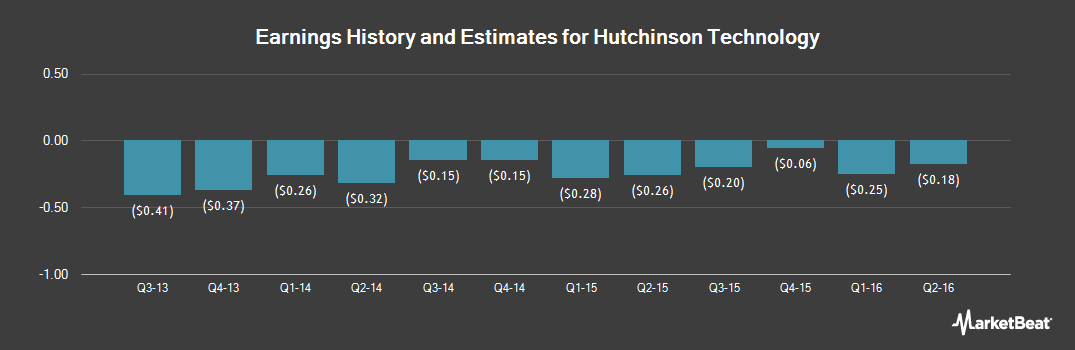 Earnings by Quarter for Hutchinson Technology (NASDAQ:HTCH)