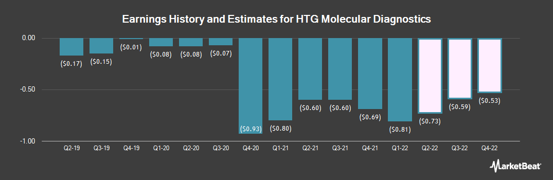 Earnings by Quarter for HTG Molecular Diagnostics (NASDAQ:HTGM)